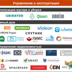 ODIN вошел в первую российскую карту PropTech